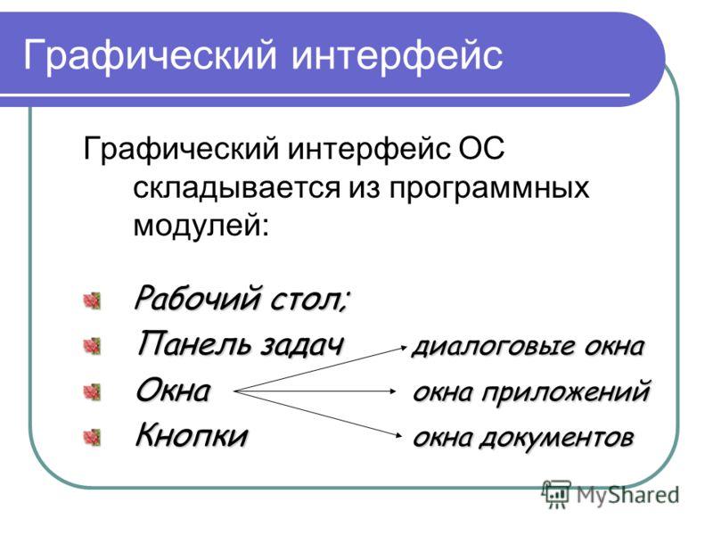 Графический интерфейс Графический интерфейс ОС складывается из программных модулей: Рабочий стол; Панель задач диалоговые окна Окна окна приложений Кнопки окна документов