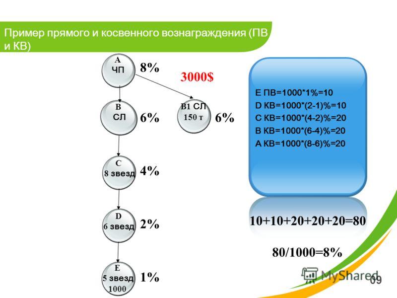 09 Пример прямого и косвенного вознаграждения (ПВ и КВ) A ЧП B СЛ D 6 звезд C 8 звезд E 5 звезд 1000 E ПВ=1000*1%=10 D КВ=1000*(2-1)%=10 C КВ=1000*(4-2)%=20 B КВ=1000*(6-4)%=20 A КВ=1000*(8-6)%=20 10+10+20+20+20=80 80/1000=8% 8% 6% 4% 2% 1% B1 СЛ 150