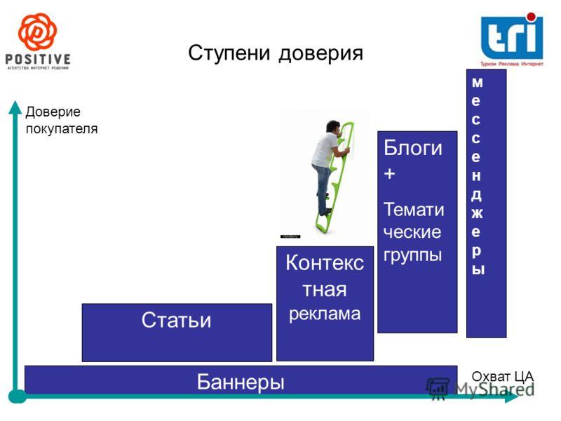 Ступени доверия Баннеры Контекс тная реклама Статьи Блоги + Темати ческие группы мессенджерымессенджеры Охват ЦА Доверие покупателя