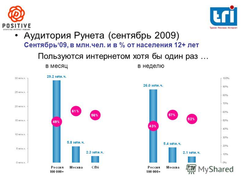 Аудитория Рунета (сентябрь 2009) Сентябрь09, в млн.чел. и в % от населения 12+ лет Пользуются интернетом хотя бы один раз … в месяц в неделю