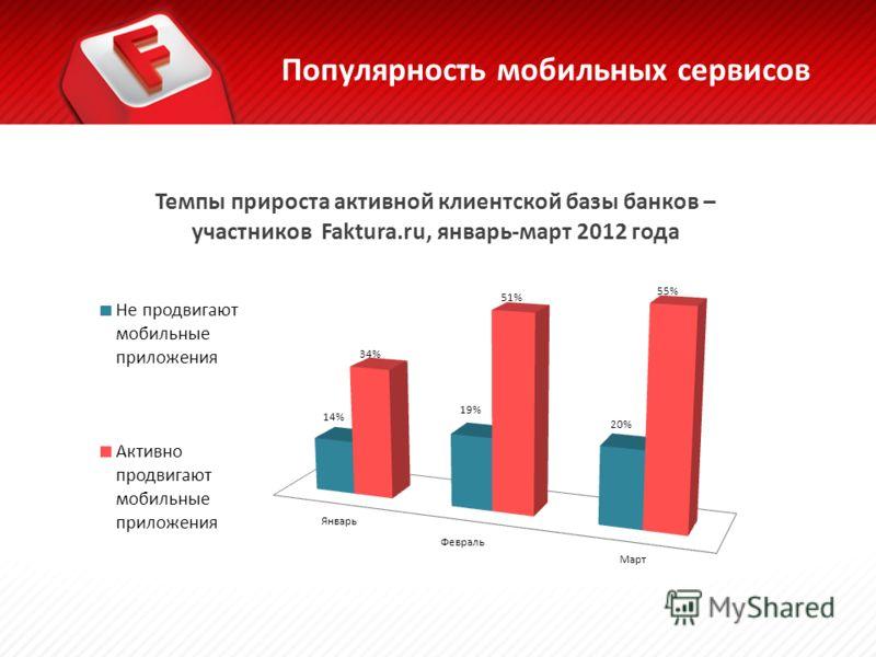 Популярность мобильных сервисов