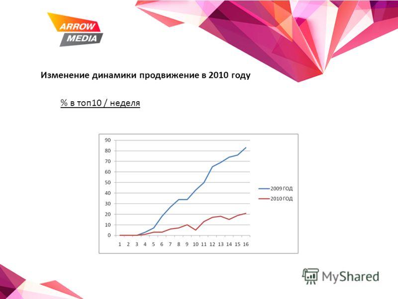 Изменение динамики продвижение в 2010 году % в топ10 / неделя