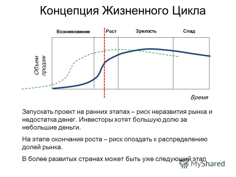 Концепция Жизненного Цикла Объем продаж Время Возникновение Рост ЗрелостьСпад Запускать проект на ранних этапах – риск неразвития рынка и недостатка денег. Инвесторы хотят большую долю за небольшие деньги. На этапе окончания роста – риск опоздать к р