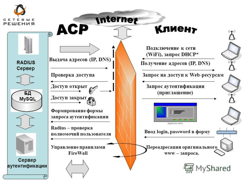 БД MySQL RADIUS Сервер Сервер аутентификации Подключение к сети (WiFi), запрос DHCP* Выдача адресов (IP, DNS) Получение адресов (IP, DNS) Запрос на доступ к Web-ресурсамПроверка доступа Доступ открыт Доступ закрыт Запрос аутентификации (приглашение)