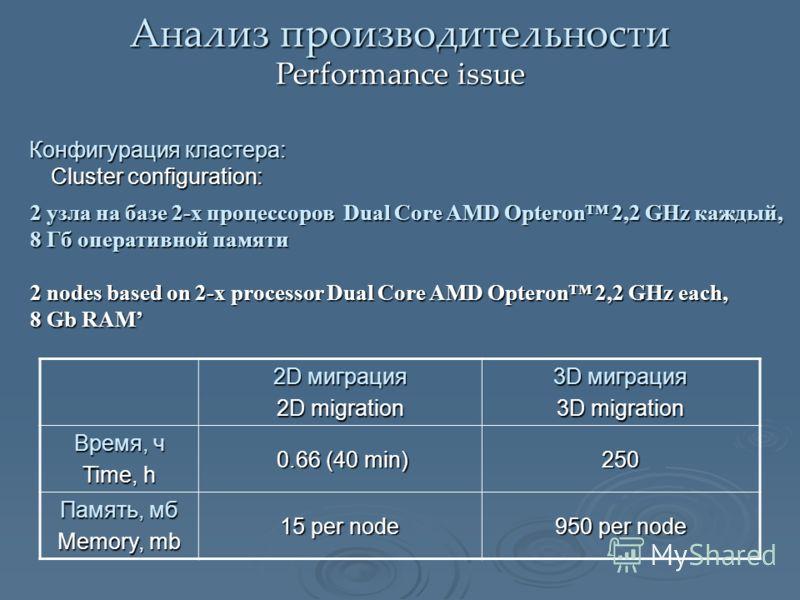Анализ производительности Performance issue Конфигурация кластера: Cluster configuration: 2D миграция 2D migration 3D миграция 3D migration Время, ч Time, h 0.66 (40 min) 0.66 (40 min)250 Память, мб Memory, mb 15 per node 950 per node 2 узла на базе