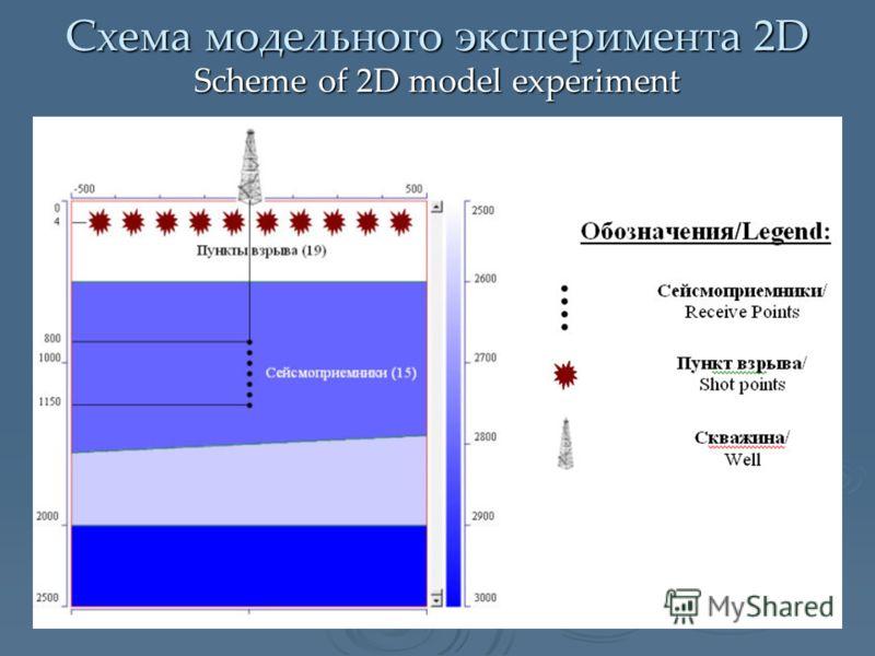Схема модельного эксперимента 2D Scheme of 2D model experiment