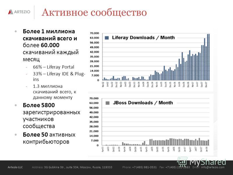 Artezio LLC Address: 3G Gubkina Str., suite 504, Moscow, Russia, 119333Phone: +7 (495) 981-0531 Fax: +7 (495) 232-2683 Email: info@artezio.com Активное сообщество Более 1 миллиона скачиваний всего и более 60.000 скачиваний каждый месяц -66% – Liferay