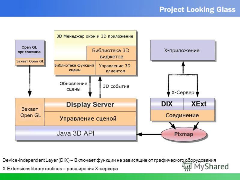Device-Independent Layer (DIX) – Включает функции не зависящие от графического оборудования X Extensions library routines – расширения X-сервера