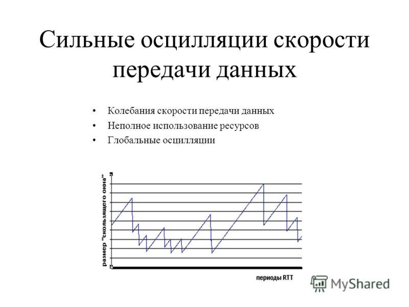 Колебания скорости передачи данных Неполное использование ресурсов Глобальные осцилляции Сильные осцилляции скорости передачи данных