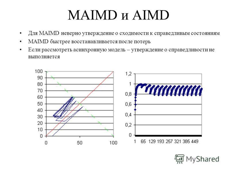 MAIMD и AIMD Для MAIMD неверно утверждение о сходимости к справедливым состояниям MAIMD быстрее восстанавливается после потерь Если рассмотреть асинхронную модель – утверждение о справедливости не выполняется