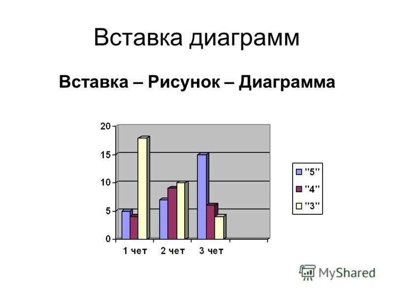Вставка диаграмм Вставка – Рисунок – Диаграмма