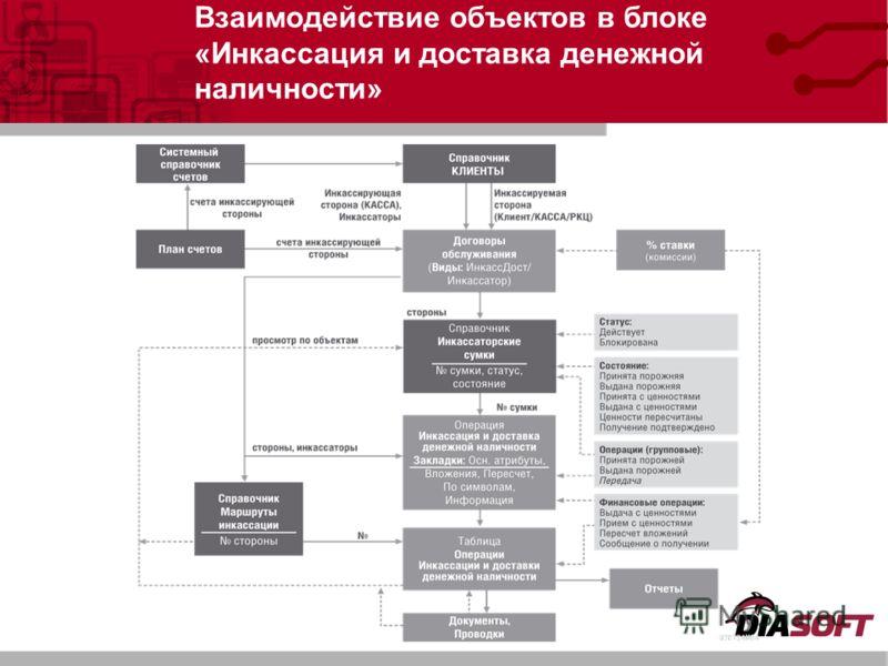 Взаимодействие объектов в блоке «Инкассация и доставка денежной наличности»