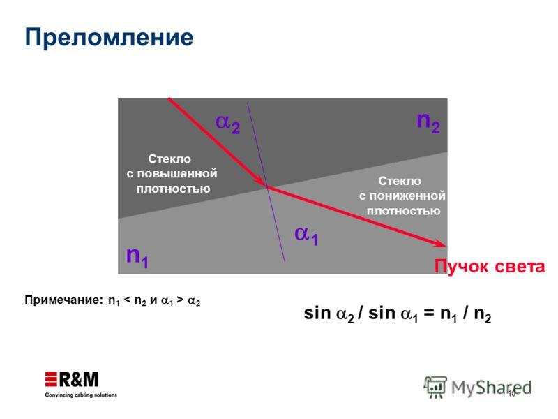 10 1 2 Пучок света Стекло с повышенной плотностью Стекло с пониженной плотностью n2n2 n1n1 Примечание: n 1 2 sin 2 / sin 1 = n 1 / n 2 Преломление