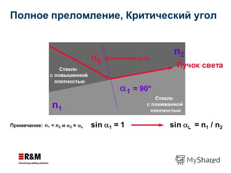 11 1 = 90° L Стекло с повышенной плотностью Стекло с пониженной плотностью n2n2 n1n1 Пучок света Примечание: n 1 < n 2 и 2 = L Критический угол sin 1 = 1sin L = n 1 / n 2 Полное преломление, Критический угол