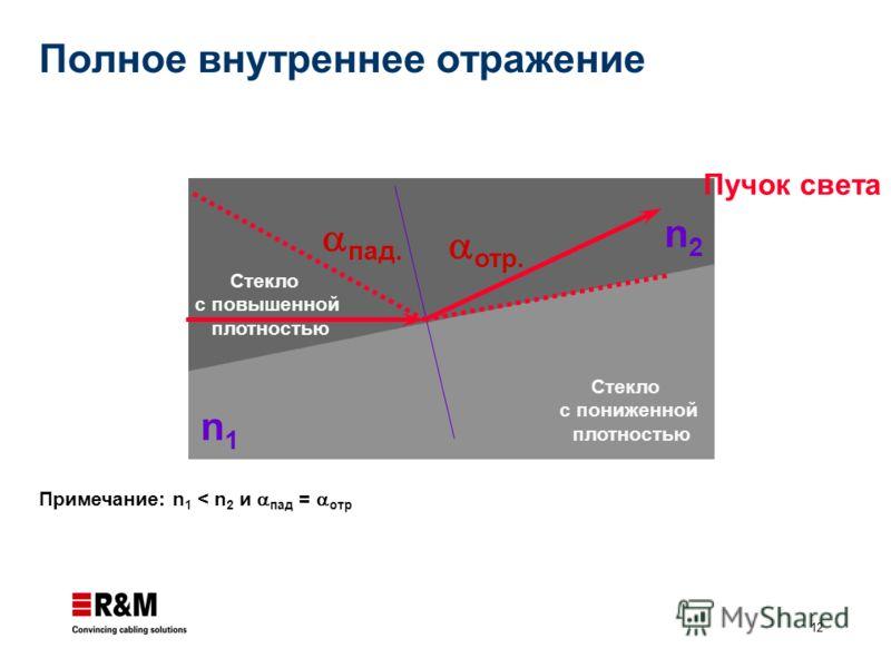 12 пад. Стекло с пониженной плотностью n2n2 n1n1 Пучок света Примечание: n 1 < n 2 и пад = отр отр. Стекло с повышенной плотностью Полное внутреннее отражение