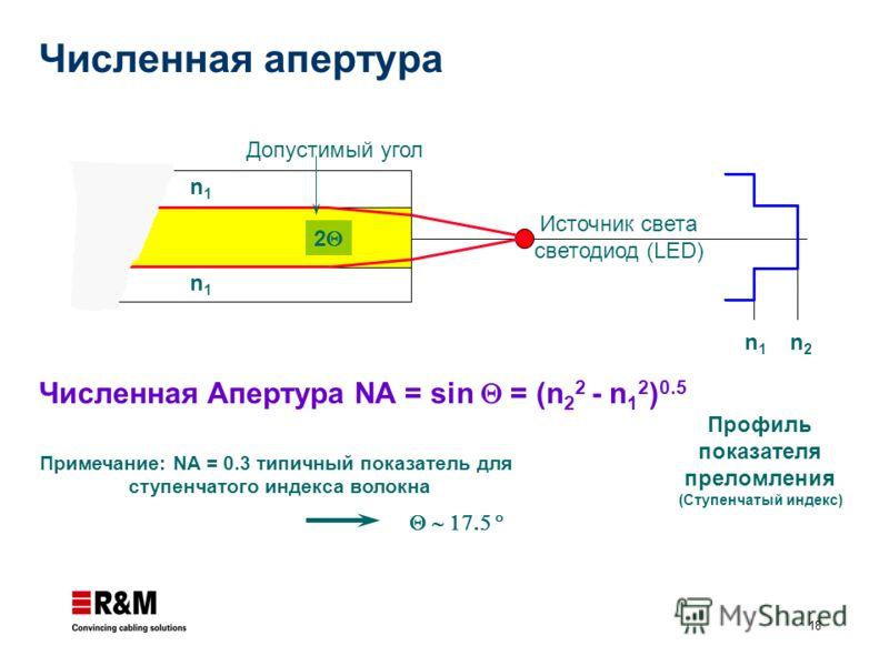 18 n1n1 n2n2 Численная Апертура NA = sin = (n 2 2 - n 1 2 ) 0.5 Профиль показателя преломления (Ступенчатый индекс) Примечание: NA = 0.3 типичный показатель для ступенчатого индекса волокна n1n1 n2n2 Допустимый угол Источник света светодиод (LED) n1n