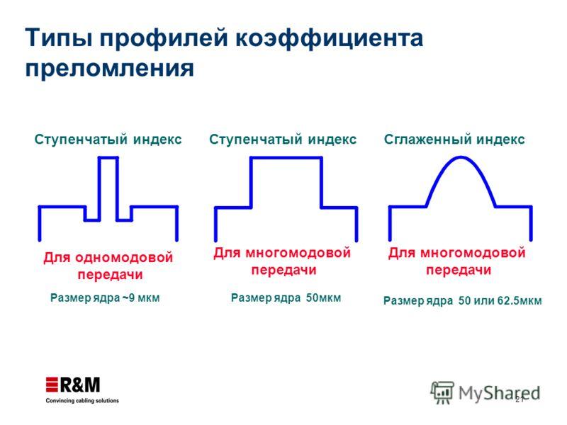 21 Ступенчатый индекс Сглаженный индекс Размер ядра ~9 мкмРазмер ядра 50мкм Размер ядра 50 или 62.5мкм Для многомодовой передачи Для одномодовой передачи Для многомодовой передачи Типы профилей коэффициента преломления