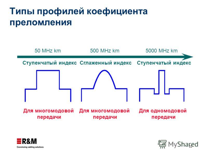 22 Ступенчатый индексСглаженный индекс Для многомодовой передачи Ступенчатый индекс Для одномодовой передачи 50 MHz km500 MHz km5000 MHz km Для многомодовой передачи Типы профилей коефициента преломления