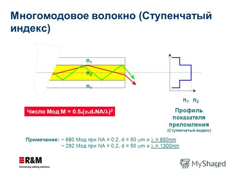 24 n1n1 n2n2 n1n1 n1n1 n2n2 Профиль показателя преломления (Ступенчатый индекс) Примечание: ~ 680 Moд при NA = 0.2, d = 50 m и = 850nm ~ 292 Moд при NA = 0.2, d = 50 m и = 1300nm Число Мод M = 0.5 x ( x d x NA/ ) 2 Многомодовое волокно (Ступенчатый и