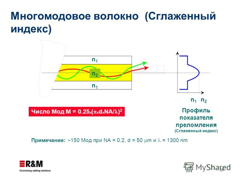26 n1n1 n2n2 n1n1 n1n1 n2n2 Профиль показателя преломления (Сглаженный индекс) Примечание: ~150 Moд при NA = 0.2, d = 50 m и = 1300 nm Число Мод M = 0.25 x ( x d x NA/ ) 2 Многомодовое волокно (Сглаженный индекс)