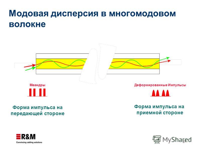 27 Форма импульса на передающей стороне Меандры Форма импульса на приемной стороне Деформированные Импульсы Модовая дисперсия в многомодовом волокне