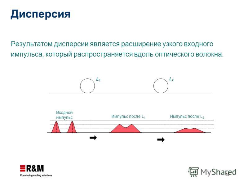 28 Дисперсия Результатом дисперсии является расширение узкого входного импульса, который распространяется вдоль оптического волокна. L1L1 L2L2 Входной импульс Импульс после L 1 Импульс после L 2