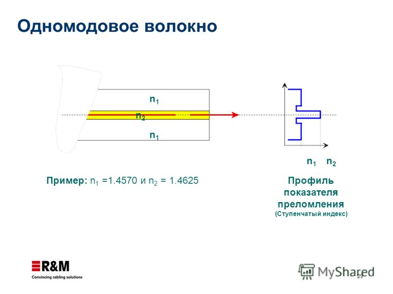29 n1n1 n2n2 n1n1 n1n1 n2n2 Профиль показателя преломления (Ступенчатый индекс) Пример: n 1 =1.4570 и n 2 = 1.4625 Одномодовое волокно