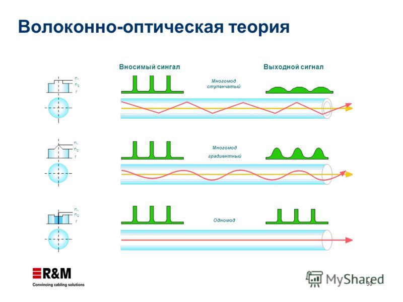 30 Волоконно-оптическая теория Вносимый сингал Выходной сигнал Многомод ступенчатый Многомод градиентный Одномод n1n1 n2n2 r n1n1 n2n2 r n1n1 n2n2 r