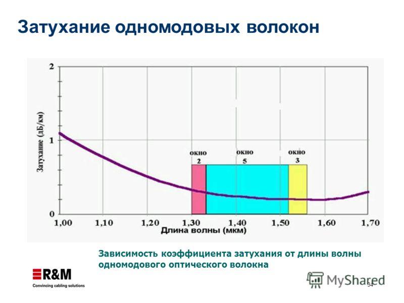 34 Затухание одномодовых волокон Зависимость коэффициента затухания от длины волны одномодового оптического волокна