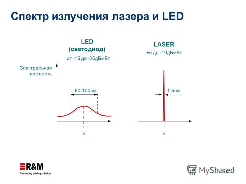 36 Спектральная плотность от -15 до -25дБмВт LED (светодиод) +5 до -10дБмВт LASER 1-5нм60-100нм λλ Спектр излучения лазера и LED