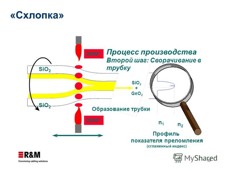 39 Профиль показателя преломления (сглаженный индекс) n1n1 n2n2 2000° Образование трубки Процесс производства Второй шаг: Сворачивание в трубку SiO 2 + GeO 2 «Схлопка»