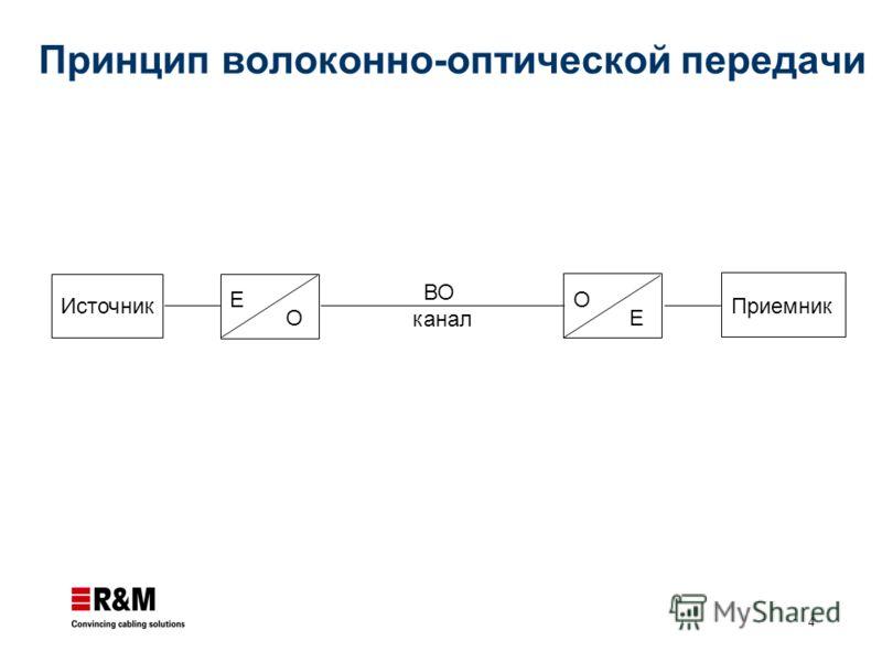 4 Принцип волоконно-оптической передачи Источник E O Приемник O E ВО канал