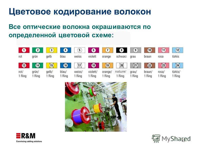 43 Цветовое кодирование волокон nature/ Все оптические волокна окрашиваются по определенной цветовой схеме: