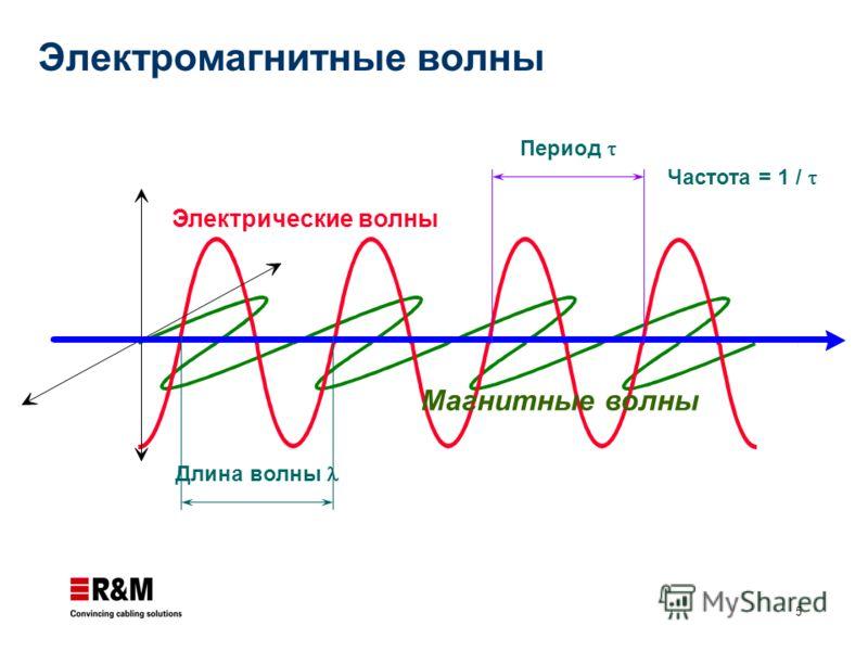 5 Электрические волны Магнитные волны Длина волны Период Частота = 1 / Электромагнитные волны