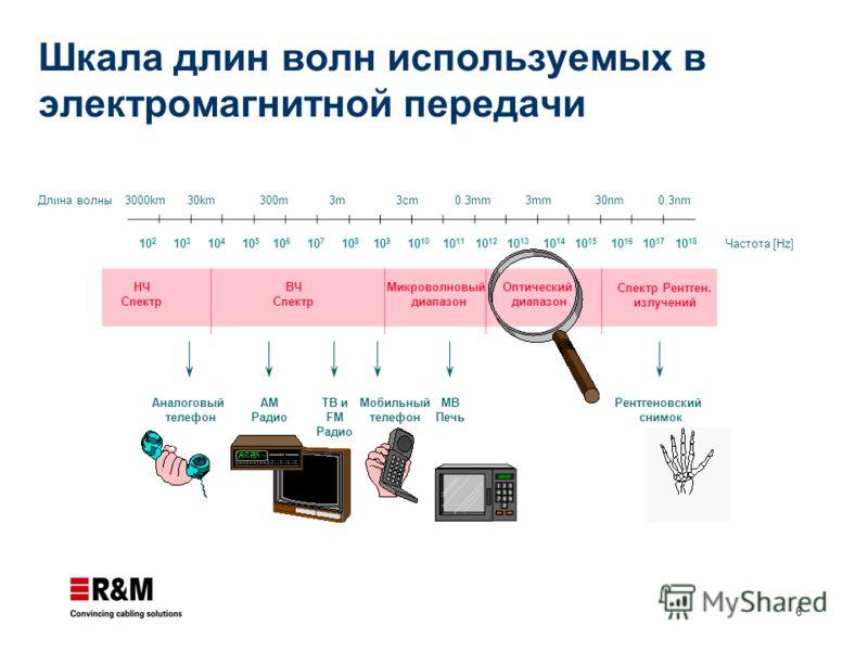 6 Длина волны Частота [Hz]10 2 10 3 10 4 10 5 10 6 10 7 10 8 10 9 10 10 10 11 10 12 10 13 10 14 10 15 10 16 10 17 10 18 3000km 30km 300m 3m 3cm 0.3mm 3mm 30nm 0.3nm НЧ Спектр ВЧ Спектр Микроволновый диапазон Оптический диапазон Спектр Рентген. излуче