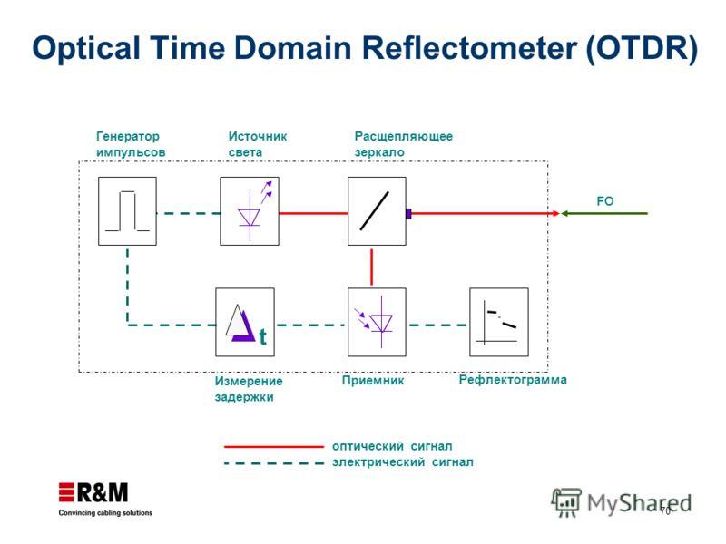 70 Optical Time Domain Reflectometer (OTDR) t Измерение задержки Приемник Рефлектограмма Генератор импульсов Источник света Расщепляющее зеркало оптический сигнал электрический сигнал FO