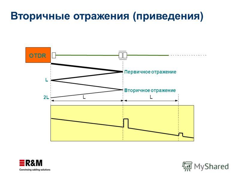 Вторичные отражения (приведения) OTDR Первичное отражение Вторичное отражение 2L L LL