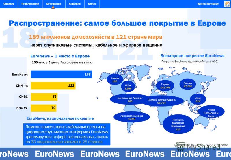 ChannelProgrammingDistributionAudienceOffersWatch EuroNews 189 121 Распространение: самое большое покрытие в Европе 189 миллионов домохозяйств в 121 стране мира Покрытие EuroNews (Домохозяйства в '000) Source: PETV distribution report in Q3 2006 чере