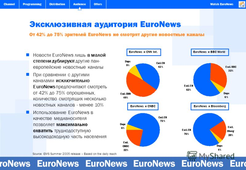 ChannelProgrammingDistributionAudienceOffersWatch EuroNews Эксклюзивная аудитория EuroNews От 42% до 75% зрителей EuroNews не смотрят другие новостные каналы Source: EMS Summer 2005 release – Based on the daily reach EuroNews и CNN Int. EuroNews и CN
