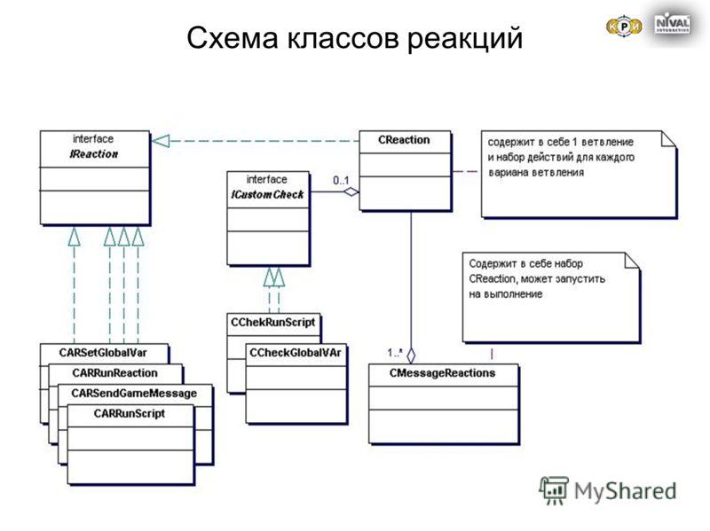 Схема классов реакций