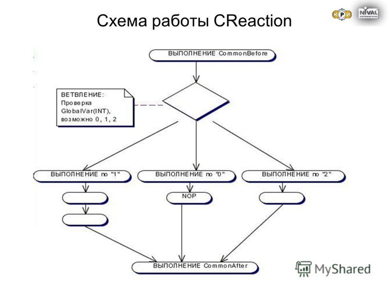 Схема работы CReaction