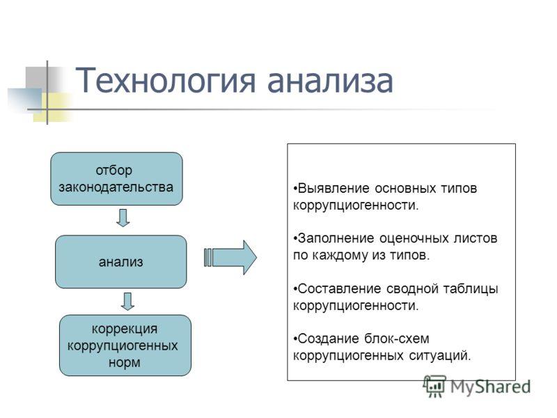 Технология анализа отбор законодательства анализ коррекция коррупциогенных норм Выявление основных типов коррупциогенности. Заполнение оценочных листов по каждому из типов. Составление сводной таблицы коррупциогенности. Создание блок-схем коррупциоге