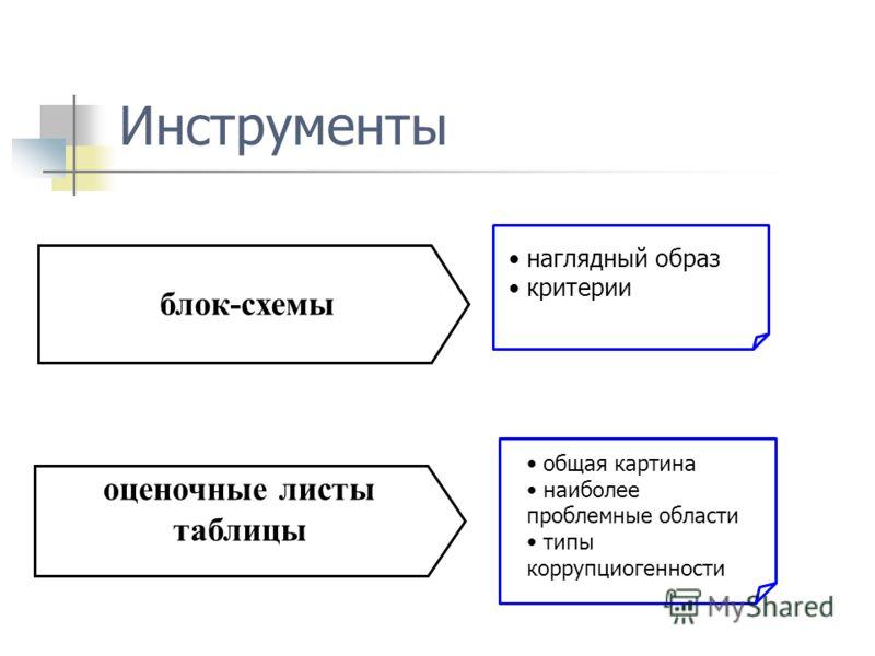 Инструменты оценочные листы таблицы общая картина наиболее проблемные области типы коррупциогенности блок-схемы наглядный образ критерии