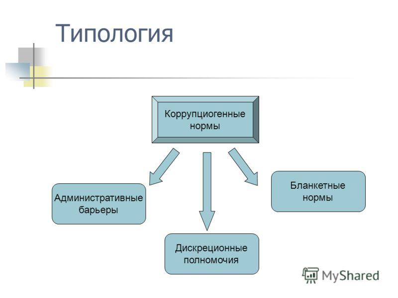 Типология Коррупциогенные нормы Административные барьеры Дискреционные полномочия Бланкетные нормы