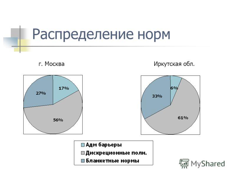 Распределение норм г. МоскваИркутская обл.