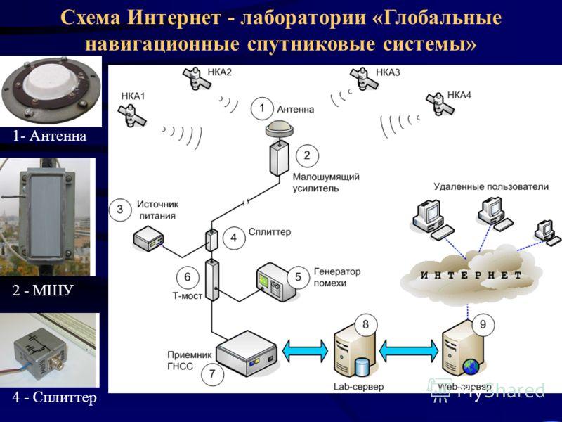 1- Антенна 2 - МШУ 4 - Сплиттер Схема Интернет - лаборатории «Глобальные навигационные спутниковые системы»