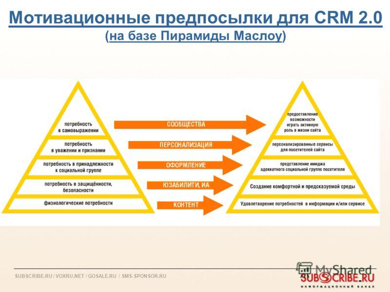 SUBSCRIBE.RU / VOXRU.NET / GOSALE.RU / SMS-SPONSOR.RU Мотивационные предпосылки для CRM 2.0 (на базе Пирамиды Маслоу)