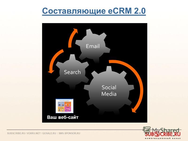 SUBSCRIBE.RU / VOXRU.NET / GOSALE.RU / SMS-SPONSOR.RU Составляющие eCRM 2.0 Ваш веб-сайт