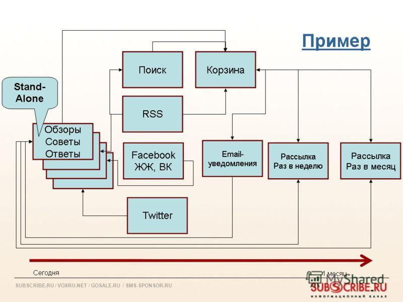 SUBSCRIBE.RU / VOXRU.NET / GOSALE.RU / SMS-SPONSOR.RU