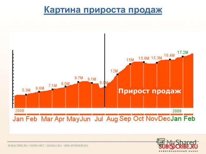 SUBSCRIBE.RU / VOXRU.NET / GOSALE.RU / SMS-SPONSOR.RU Картина прироста продаж